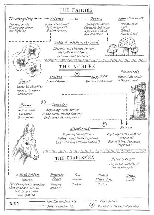 an analysis of the main characters in shakespeares a midsummer nights dream Discuss william shakespeare's presentation of order and disorder in 'a midsummer night's dream' topics: a midsummer night's  the different characters have different views on love that they express, and throughout the play, shakespeare portrays a general attitude about it  midsummer night's dream analysis essay.